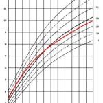 graf_hmotnost