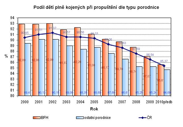Graf_kojeni_porodnice_2000-10